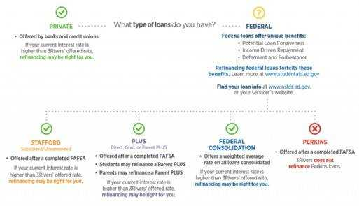 A consolidation loan from a bank, or a consolidation loan from a non-bank company?